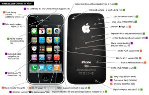 El próximo iPhone
