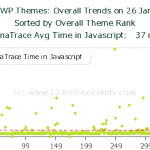 wordpress-themes-dynatrace-js
