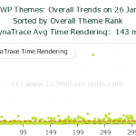 wordpress-themes-dynatrace-render