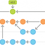 Example of Git branches