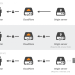CloudFlare's approaches